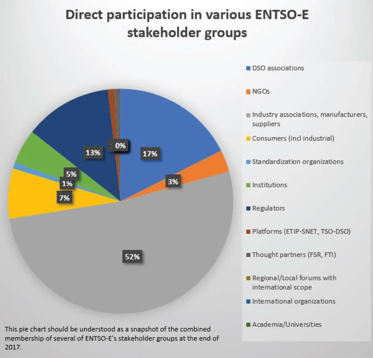 Direct participation in various ENTSO-E stakeholder groups