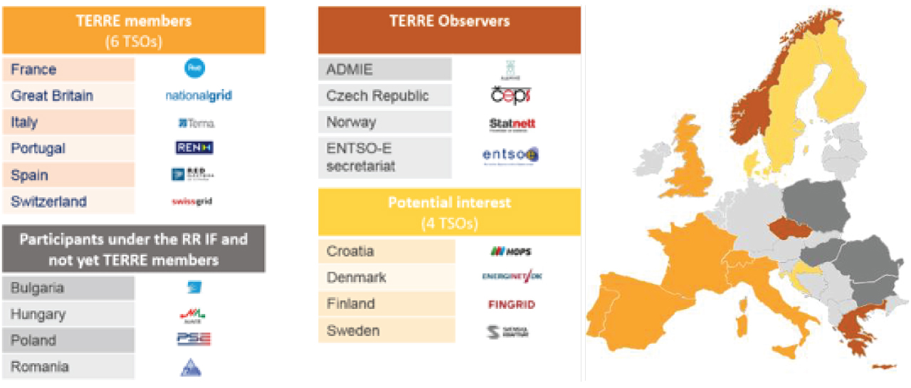 Trans European Replacement Reserves Exchange