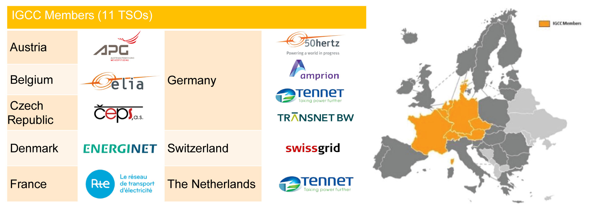 The International Grid Control Cooperation (IGCC) project